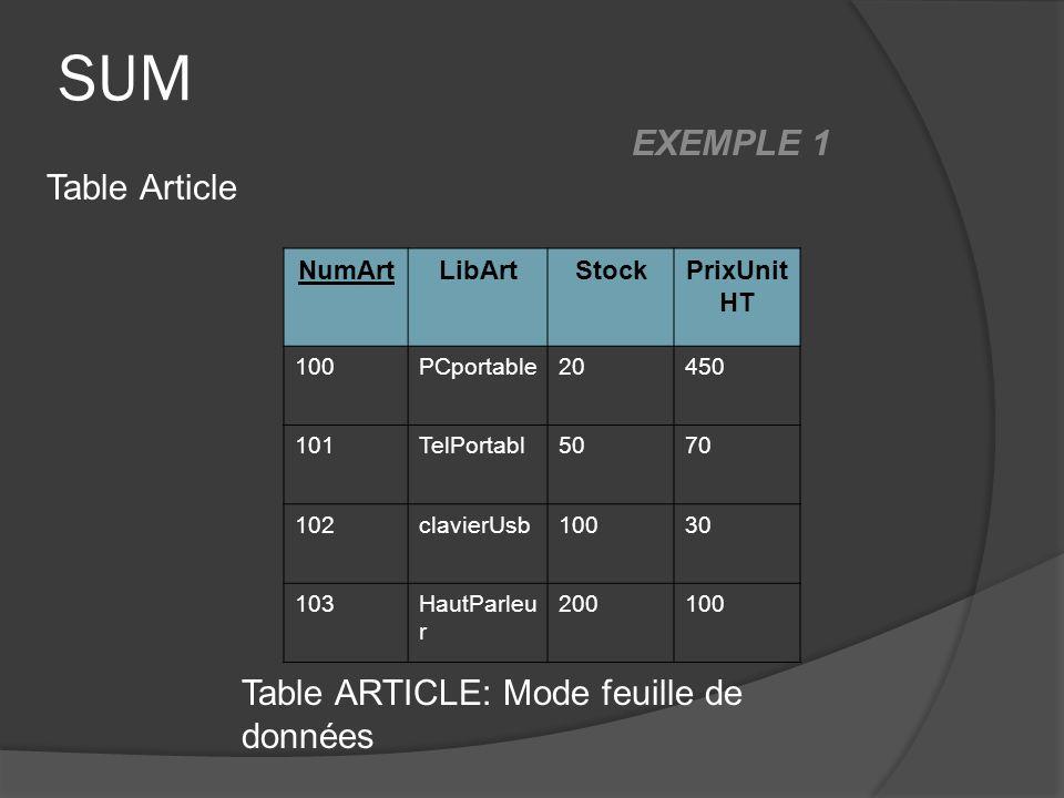 SUM NumArtLibArtStockPrixUnit HT 100PCportable20450 101TelPortabl5070 102clavierUsb10030 103HautParleu r 200100 Table ARTICLE: Mode feuille de données
