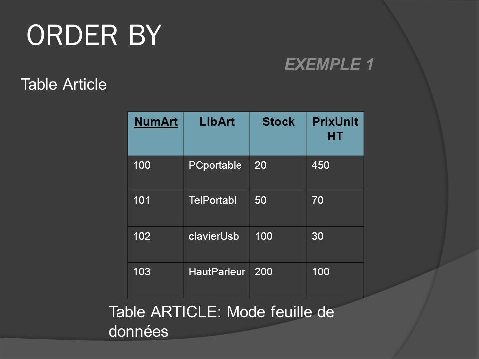 ORDER BY NumArtLibArtStockPrixUnit HT 100PCportable20450 101TelPortabl5070 102clavierUsb10030 103HautParleur200100 Table ARTICLE: Mode feuille de donn