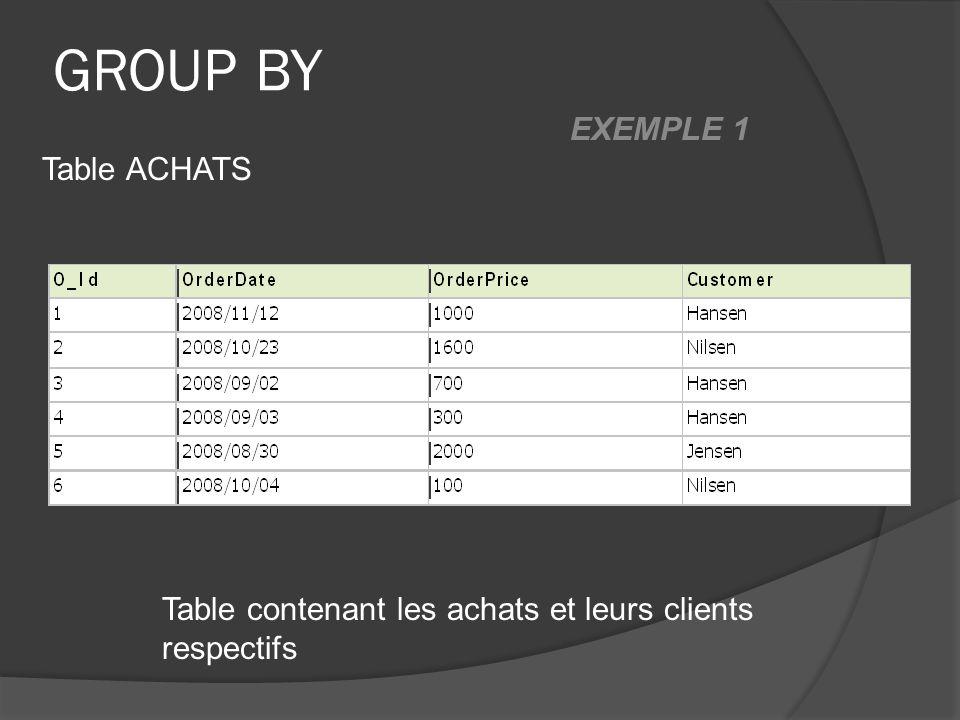 GROUP BY Table contenant les achats et leurs clients respectifs Table ACHATS EXEMPLE 1