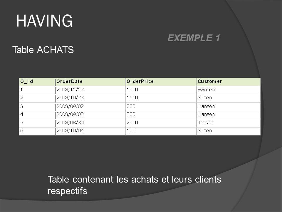 HAVING Table contenant les achats et leurs clients respectifs Table ACHATS EXEMPLE 1