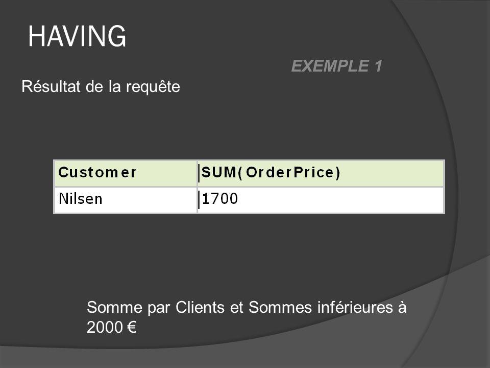 HAVING Somme par Clients et Sommes inférieures à 2000 Résultat de la requête EXEMPLE 1