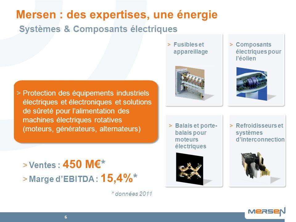 7 Offre produits Solutions et matériaux avancés pour hautes températures Équipements industriels et anticorrosion Solutions électriques pour moteurs et générateurs Sûreté & Fiabilité de lÉnergie Électrique