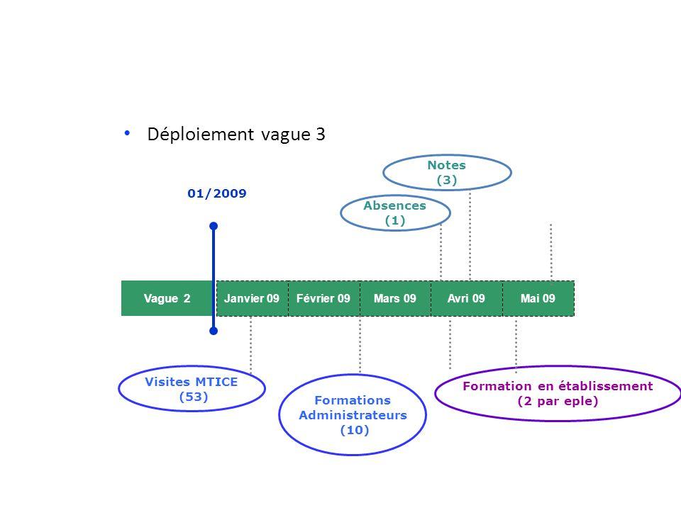 Déploiement vague 3 Vague 2 Janvier 09Février 09Mars 09Avri 09Mai 09 01/2009 Visites MTICE (53) Formation en établissement (2 par eple) Formations Administrateurs (10) Absences (1) Notes (3)