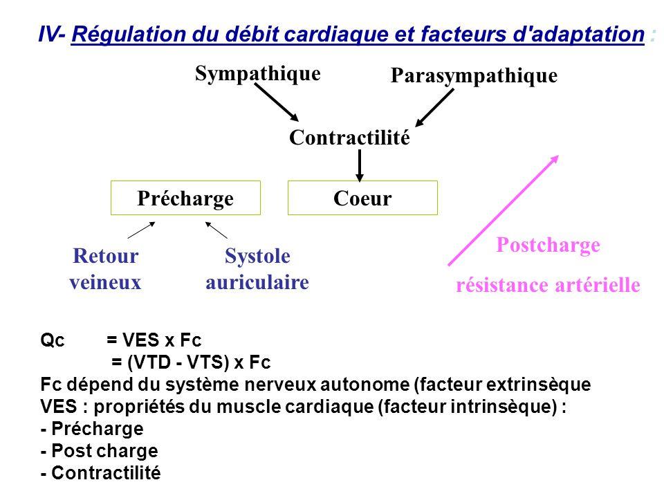 IV- Régulation du débit cardiaque et facteurs d'adaptation : Qc = VES x Fc = (VTD - VTS) x Fc Fc dépend du système nerveux autonome (facteur extrinsèq