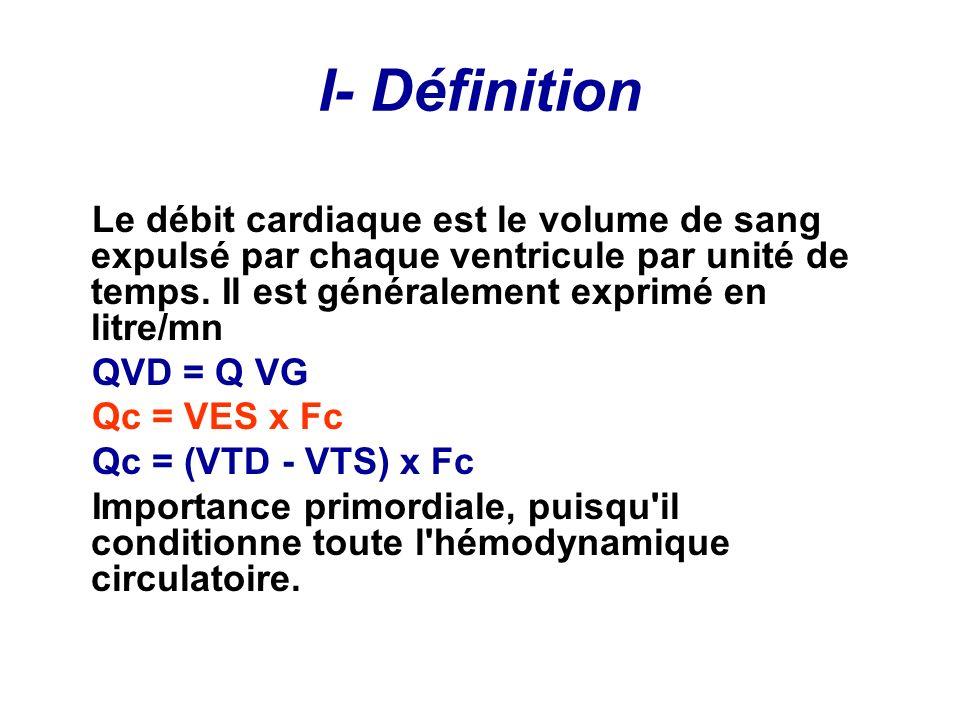 Volume déjection systolique (VES) : Volume de sang éjecté du cœur par les ventricules à chaque contraction (100 ml) Volume télédiastolique (VTD) : Volume de sang contenu dans les ventricules juste avant la systole ventriculaire (160 ml) = volume précharge Volume télésystolique (VTS) : Volume de sang contenu dans les ventricules à la fin de chaque systole (60 ml)= volume postcharge VES = VTD – VTS Fréquence cardiaque (Fc) : nombre de contractions ventriculaires par seconde.