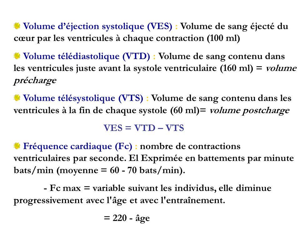 Volume déjection systolique (VES) : Volume de sang éjecté du cœur par les ventricules à chaque contraction (100 ml) Volume télédiastolique (VTD) : Vol