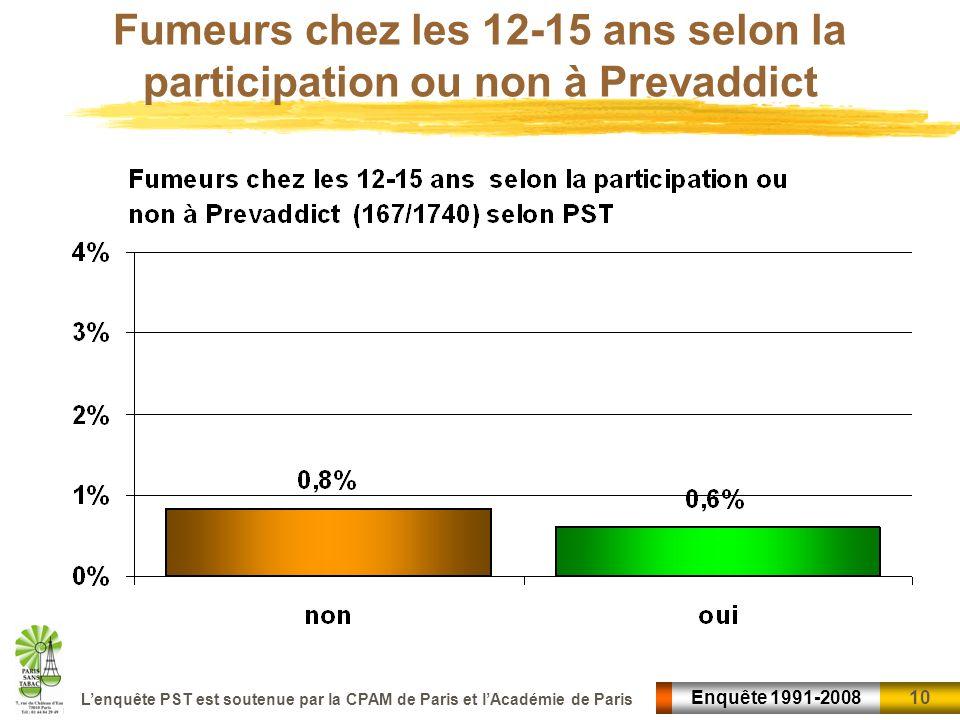 10 Enquête 1991-2008 Lenquête PST est soutenue par la CPAM de Paris et lAcadémie de Paris Fumeurs chez les 12-15 ans selon la participation ou non à P