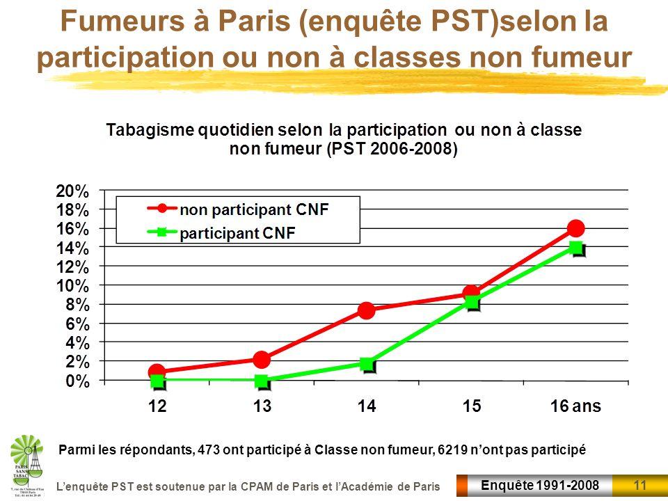 11 Enquête 1991-2008 Lenquête PST est soutenue par la CPAM de Paris et lAcadémie de Paris Fumeurs à Paris (enquête PST)selon la participation ou non à