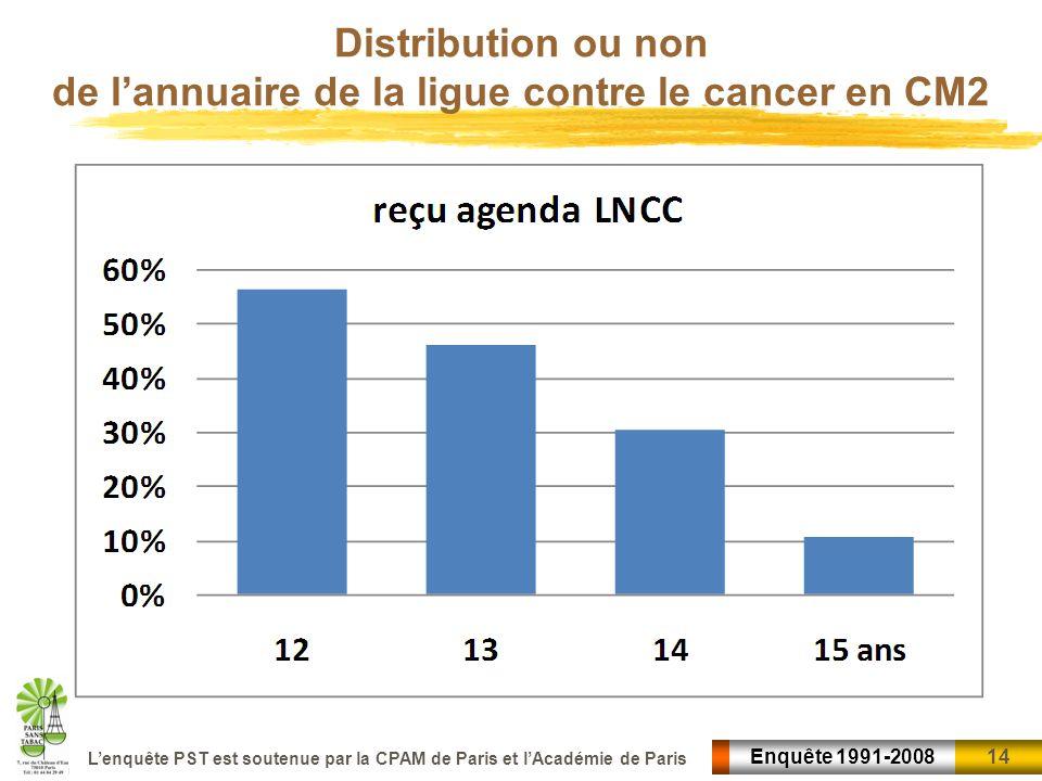 14 Enquête 1991-2008 Lenquête PST est soutenue par la CPAM de Paris et lAcadémie de Paris Distribution ou non de lannuaire de la ligue contre le cance