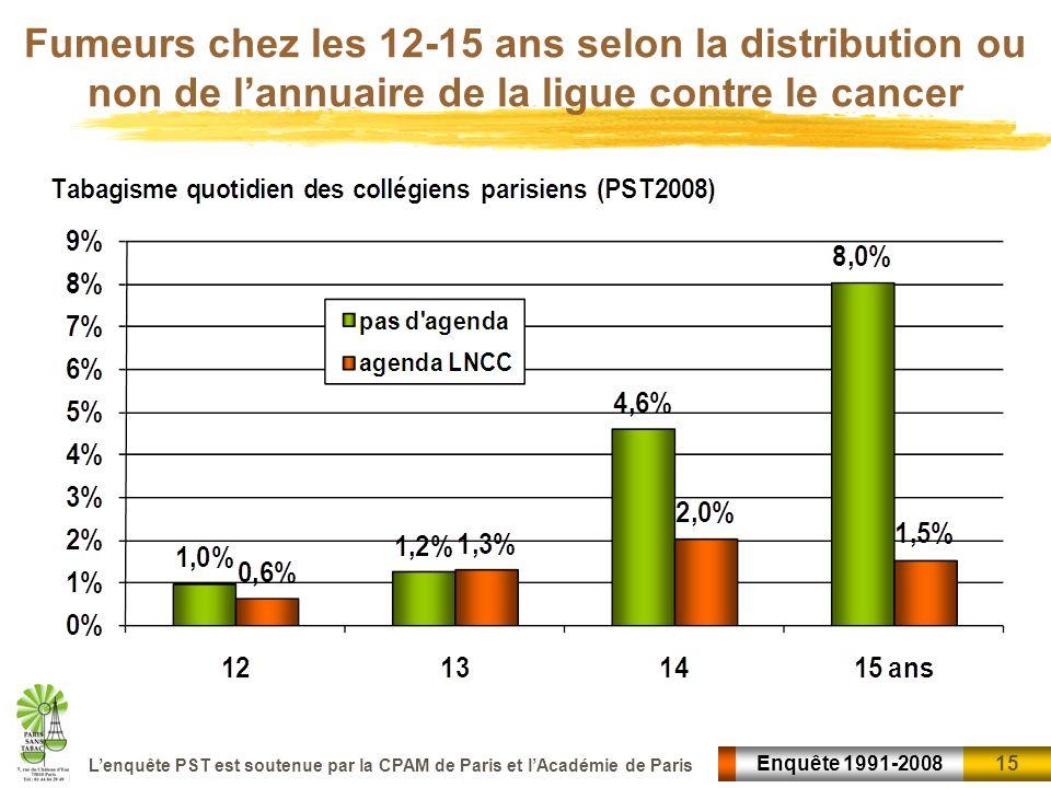 15 Enquête 1991-2008 Lenquête PST est soutenue par la CPAM de Paris et lAcadémie de Paris Fumeurs chez les 12-15 ans selon la distribution ou non de l