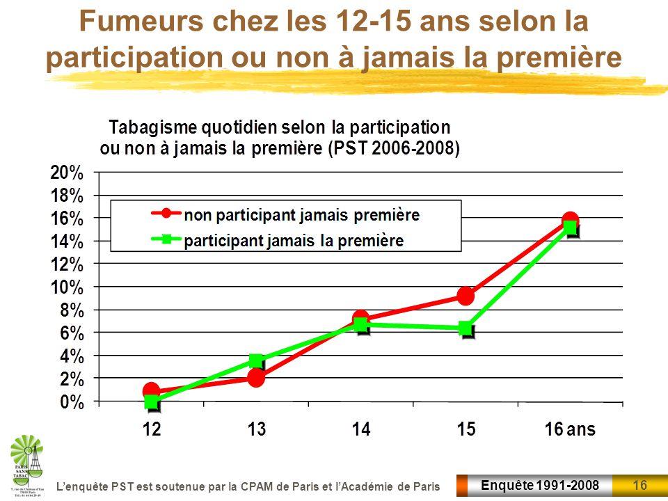 16 Enquête 1991-2008 Lenquête PST est soutenue par la CPAM de Paris et lAcadémie de Paris Fumeurs chez les 12-15 ans selon la participation ou non à j
