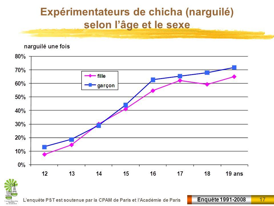 17 Enquête 1991-2008 Lenquête PST est soutenue par la CPAM de Paris et lAcadémie de Paris Expérimentateurs de chicha (narguilé) selon lâge et le sexe