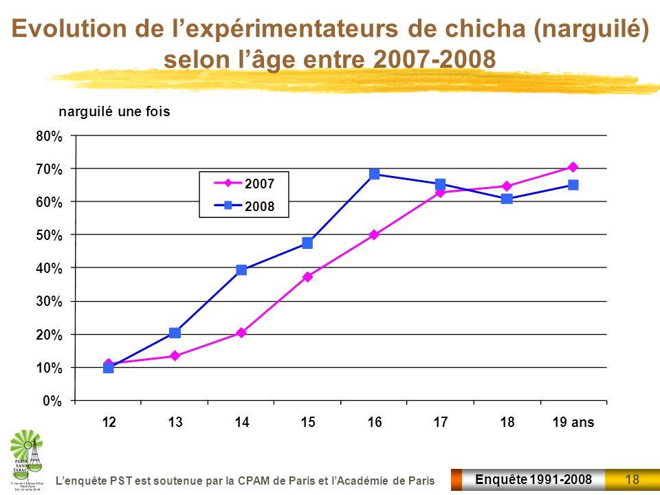 18 Enquête 1991-2008 Lenquête PST est soutenue par la CPAM de Paris et lAcadémie de Paris Evolution de lexpérimentateurs de chicha (narguilé) selon lâ