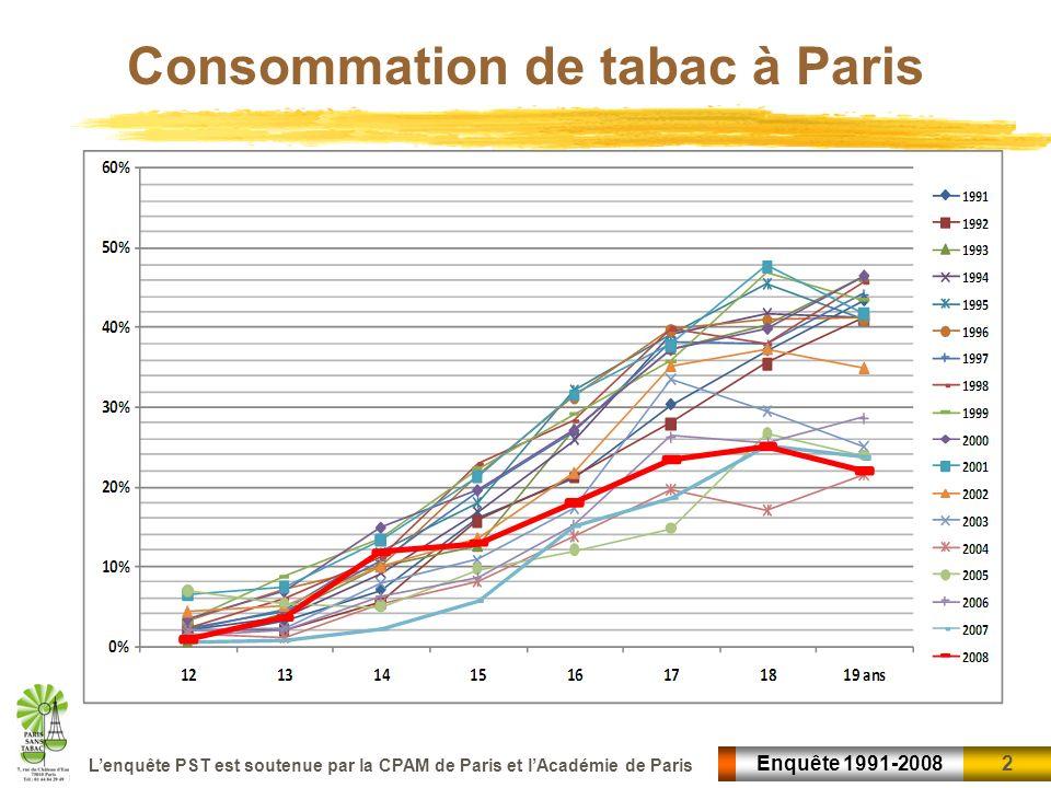 3 3Enquête 1991-2008 Lenquête PST est soutenue par la CPAM de Paris et lAcadémie de Paris Evolution du taux de fumeurs quotidiens chez les jeunes à Paris