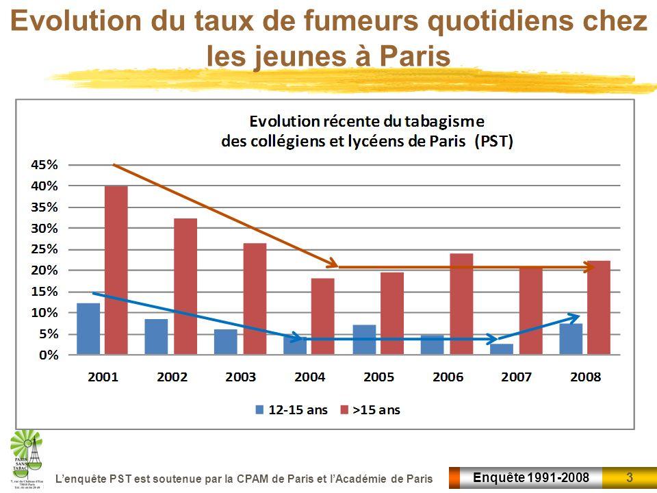 4 4Enquête 1991-2008 Lenquête PST est soutenue par la CPAM de Paris et lAcadémie de Paris Evolution récente du taux de fumeurs quotidiens chez les jeunes parisiens Chez les 12-15 ans le tabagisme quotidien était tombé à près de 2 %, en 2007, un taux quil navait jamais atteint.