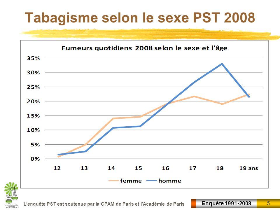 5 5Enquête 1991-2008 Lenquête PST est soutenue par la CPAM de Paris et lAcadémie de Paris Tabagisme selon le sexe PST 2008