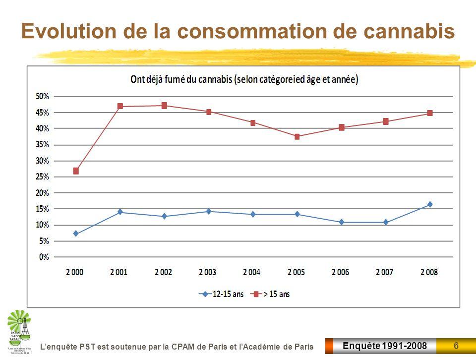 6 6Enquête 1991-2008 Lenquête PST est soutenue par la CPAM de Paris et lAcadémie de Paris Evolution de la consommation de cannabis