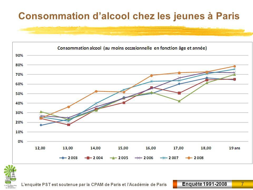 7 7Enquête 1991-2008 Lenquête PST est soutenue par la CPAM de Paris et lAcadémie de Paris Consommation dalcool chez les jeunes à Paris