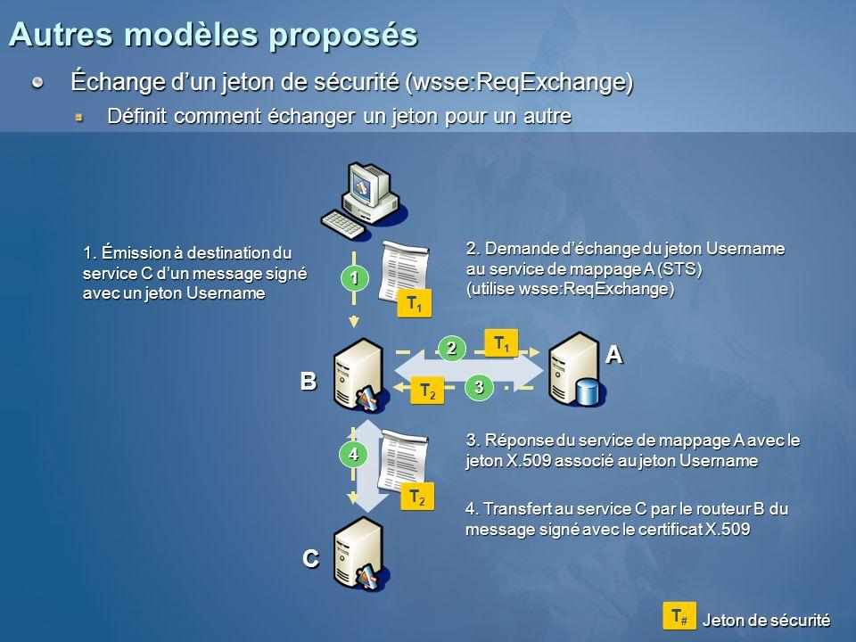 Autres modèles proposés Échange dun jeton de sécurité (wsse:ReqExchange) Définit comment échanger un jeton pour un autre 1 3 A B 4 C 2 1. Émission à d