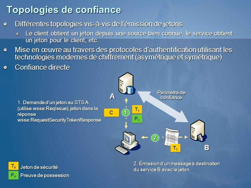 Topologies de confiance Différentes topologies vis-à-vis de lémission de jetons Le client obtient un jeton depuis une source bien connue, le service o