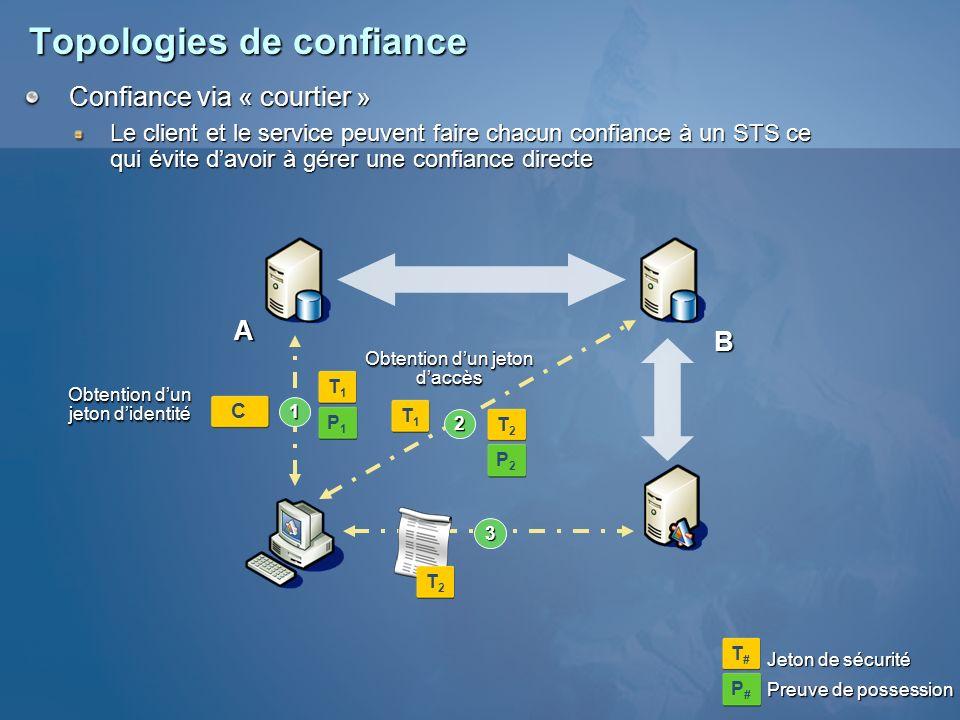 Topologies de confiance Obtention dun jeton didentité Confiance via « courtier » Le client et le service peuvent faire chacun confiance à un STS ce qu