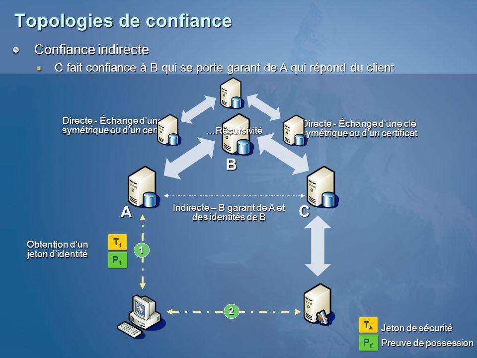 Topologies de confiance Obtention dun jeton didentité Confiance indirecte C fait confiance à B qui se porte garant de A qui répond du client C A B Dir