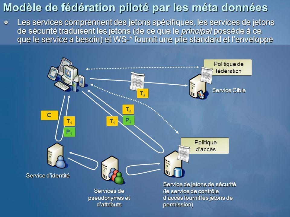 Modèle de fédération piloté par les méta données Service didentité Services de pseudonymes et dattributs Service Cible Politique daccès Service de jet