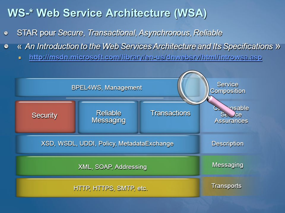 WS-* Web Service Architecture (WSA) STAR pour Secure, Transactional, Asynchronous, Reliable « An Introduction to the Web Services Architecture and Its