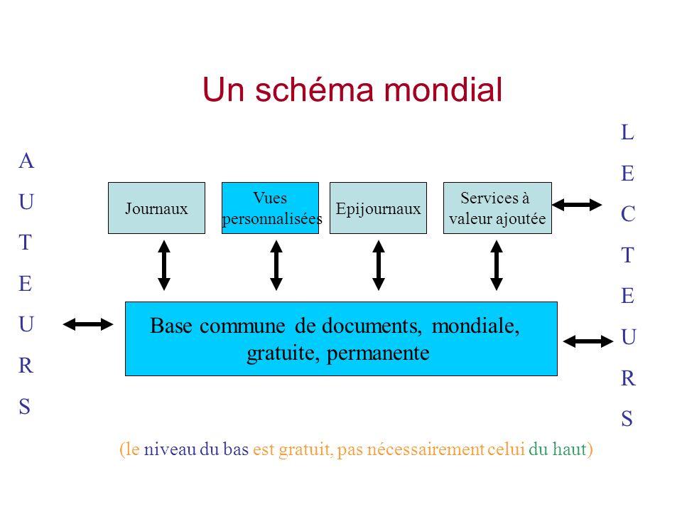 Un schéma mondial AUTEURSAUTEURS LECTEURSLECTEURS Base commune de documents, mondiale, gratuite, permanente JournauxEpijournaux Services à valeur ajoutée Vues personnalisées (le niveau du bas est gratuit, pas nécessairement celui du haut)