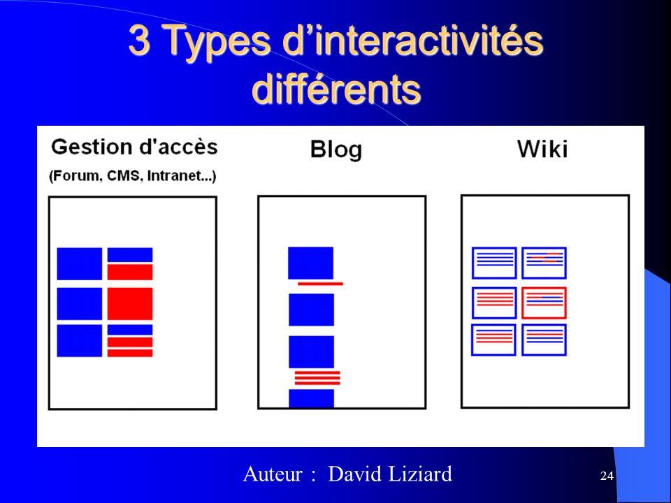 3 Types dinteractivités différents 24 Auteur : David Liziard