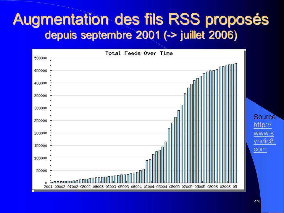 Augmentation des fils RSS proposés depuis septembre 2001 (-> juillet 2006) 43 Source http:// www.s yndic8.