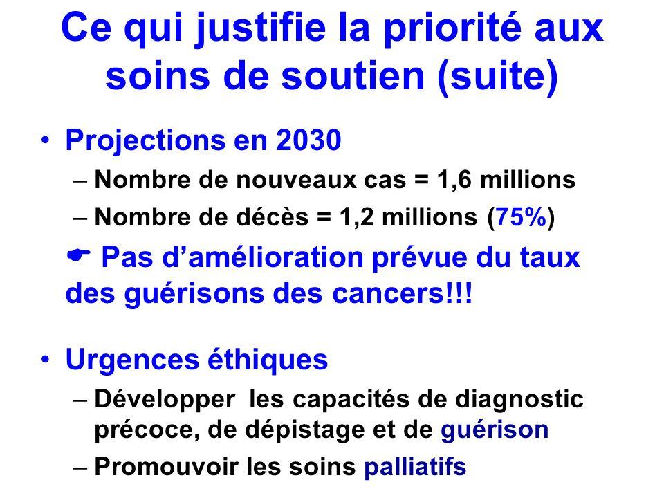 Ce qui justifie la priorité aux soins de soutien (suite) Projections en 2030 –Nombre de nouveaux cas = 1,6 millions –Nombre de décès = 1,2 millions (7