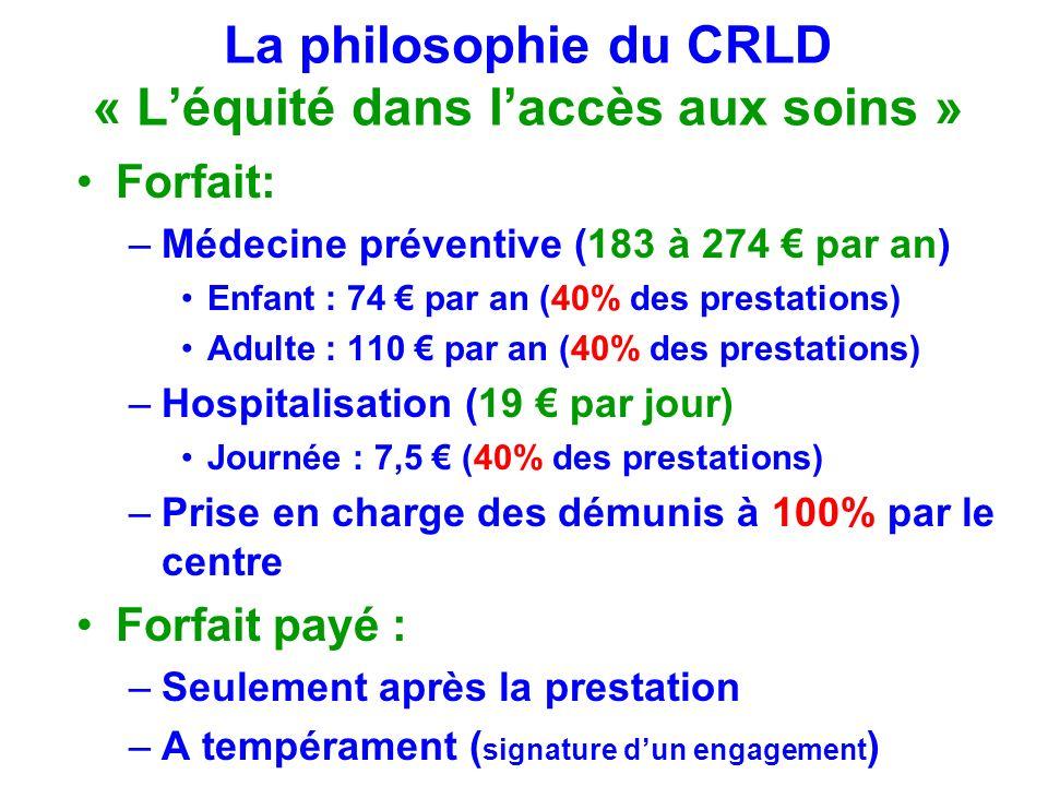 La philosophie du CRLD « Léquité dans laccès aux soins » Forfait: –Médecine préventive (183 à 274 par an) Enfant : 74 par an (40% des prestations) Adu