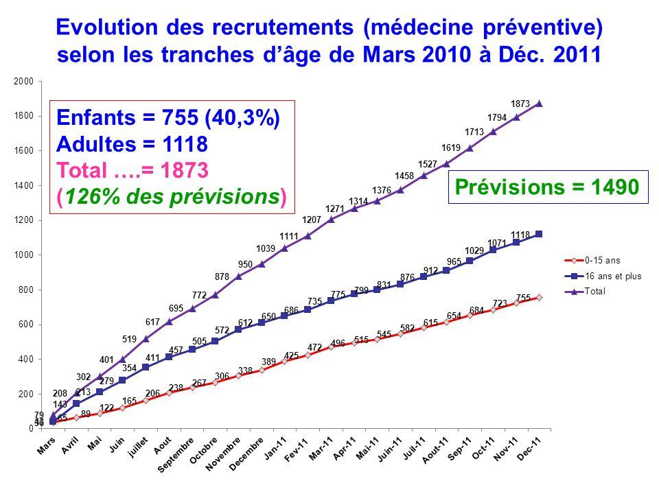 Evolution des recrutements (médecine préventive) selon les tranches dâge de Mars 2010 à Déc. 2011 Enfants = 755 (40,3%) Adultes = 1118 Total ….= 1873