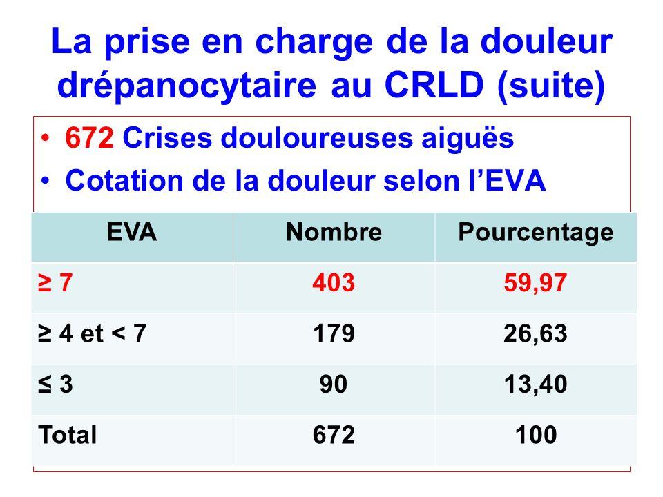 672 Crises douloureuses aiguës Cotation de la douleur selon lEVA EVANombrePourcentage 740359,97 4 et < 717926,63 39013,40 Total672100