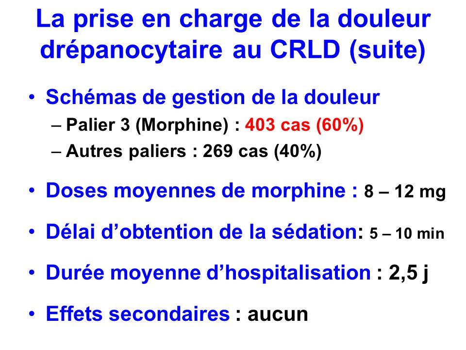 La prise en charge de la douleur drépanocytaire au CRLD (suite) Schémas de gestion de la douleur –Palier 3 (Morphine) : 403 cas (60%) –Autres paliers
