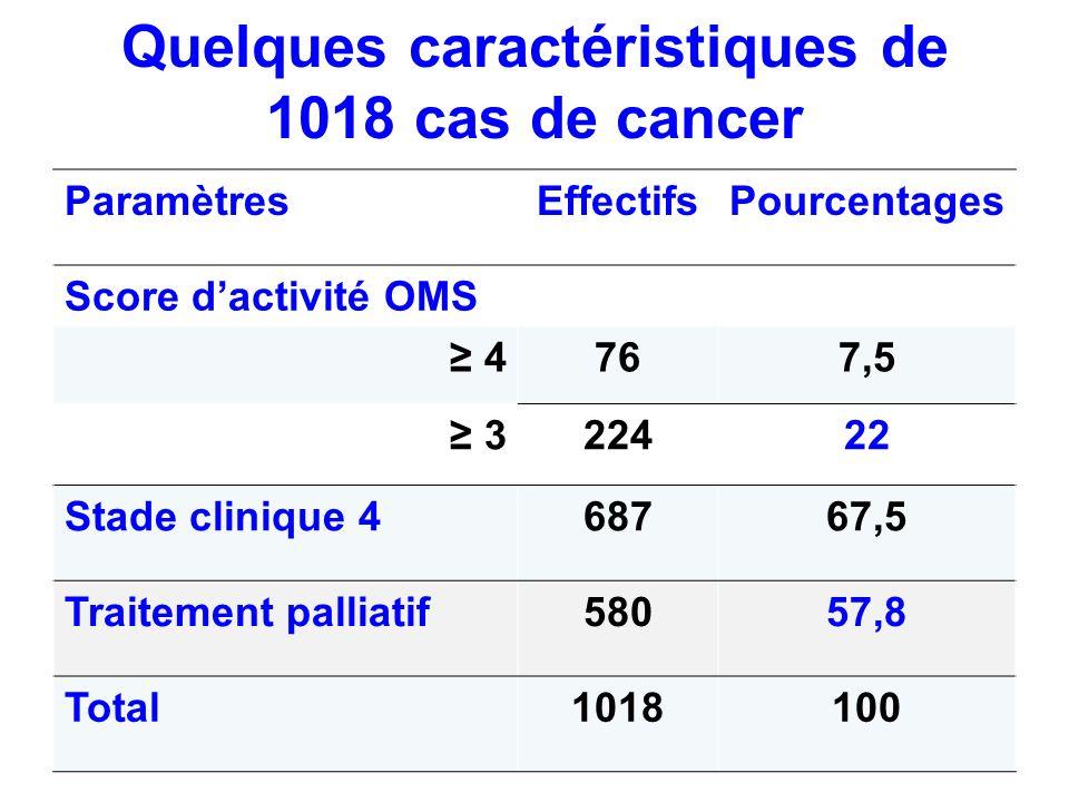 Quelques caractéristiques de 1018 cas de cancer ParamètresEffectifsPourcentages Score dactivité OMS 4767,5 322422 Stade clinique 468767,5 Traitement p