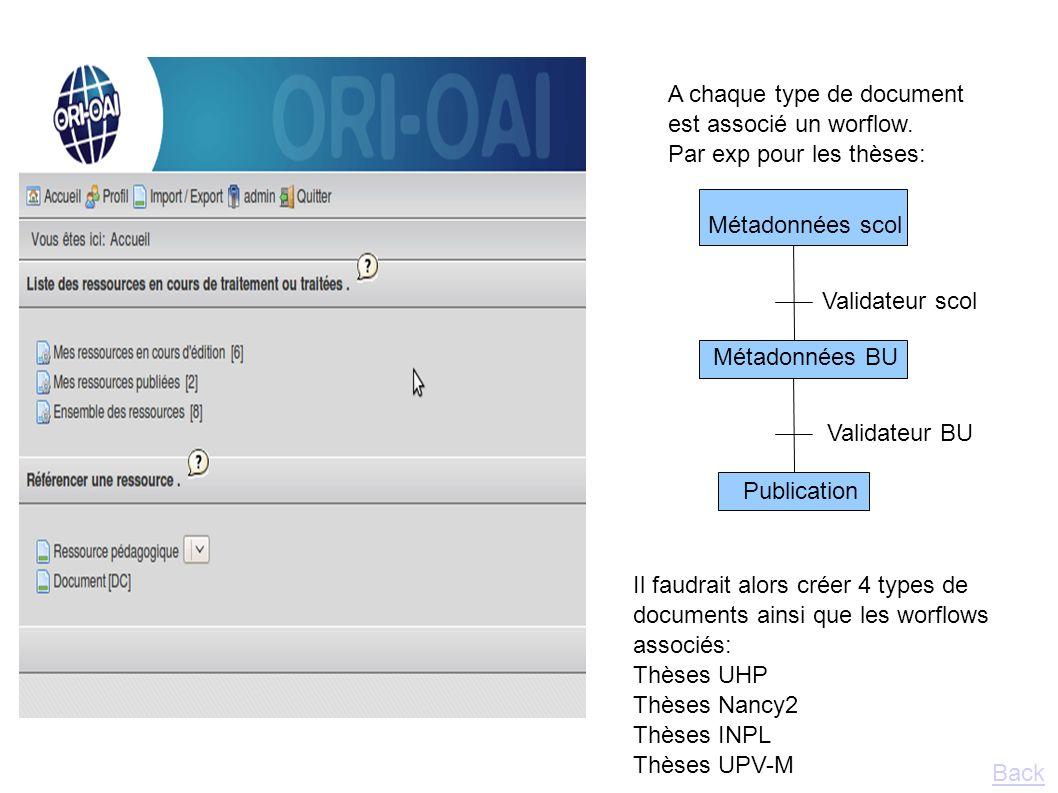 A chaque type de document est associé un worflow. Par exp pour les thèses: Métadonnées scol Métadonnées BU Publication Validateur scol Validateur BU I