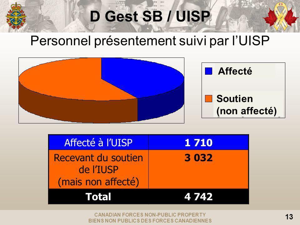 CANADIAN FORCES NON-PUBLIC PROPERTY BIENS NON PUBLICS DES FORCES CANADIENNES 13 Personnel présentement suivi par lUISP Affecté à lUISP1 710 Recevant du soutien de lIUSP (mais non affecté) 3 032 Total4 742 Affecté Soutien (non affecté) D Gest SB / UISP