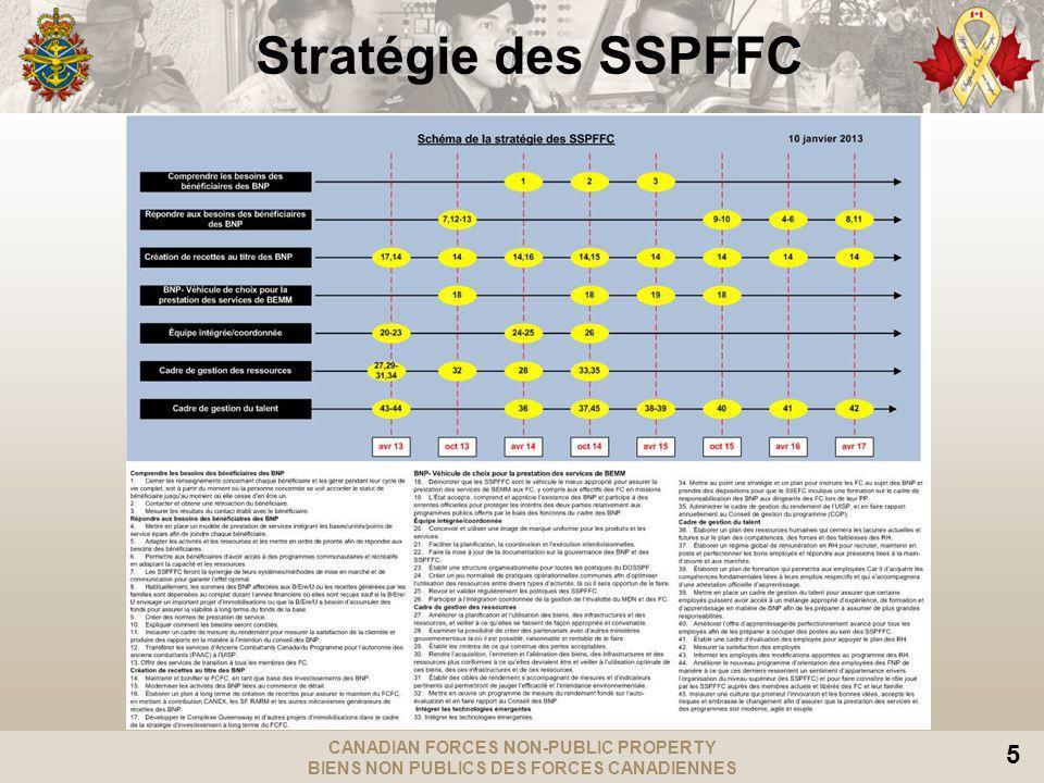 CANADIAN FORCES NON-PUBLIC PROPERTY BIENS NON PUBLICS DES FORCES CANADIENNES 5 Stratégie des SSPFFC