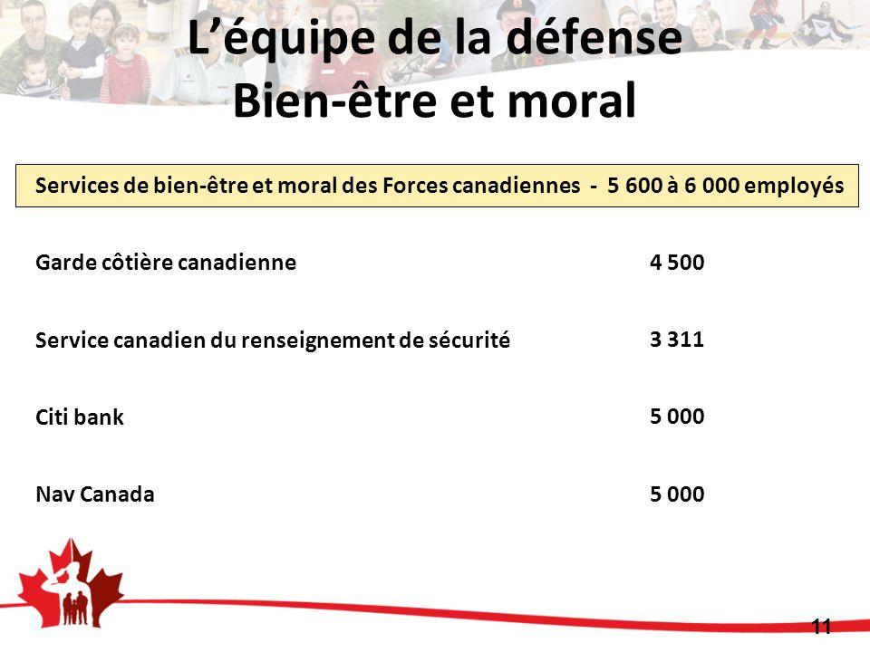 Services de bien-être et moral des Forces canadiennes - 5 600 à 6 000 employés Garde côtière canadienne Service canadien du renseignement de sécurité