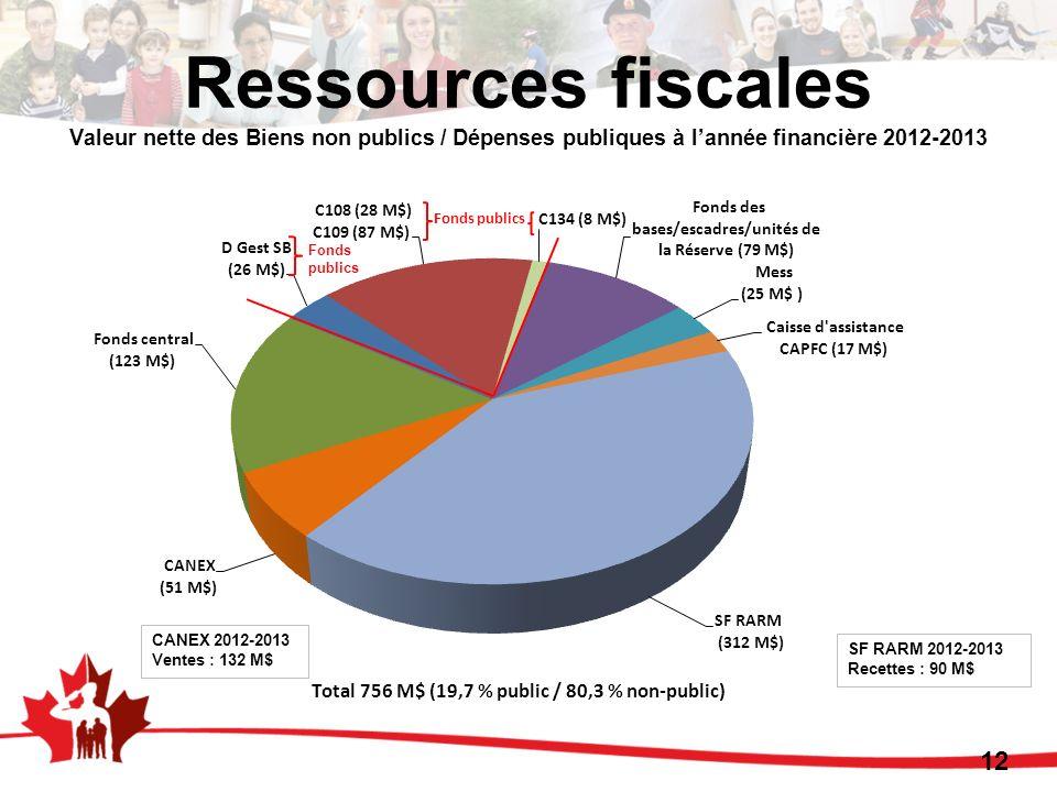 12 Ressources fiscales Valeur nette des Biens non publics / Dépenses publiques à lannée financière 2012-2013 Fonds publics