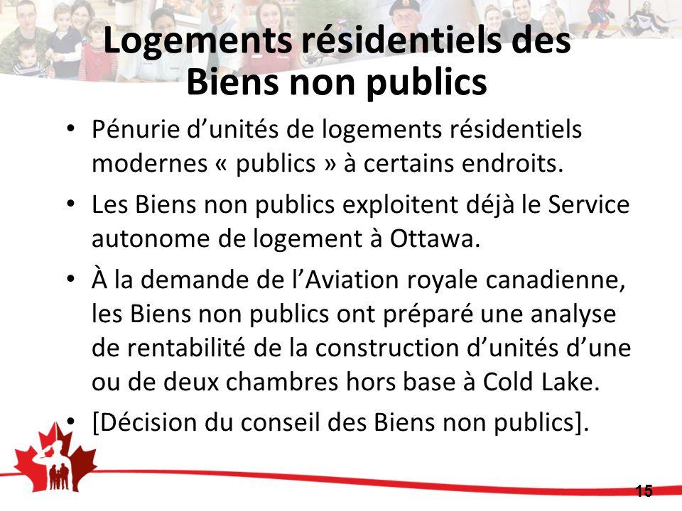 Logements résidentiels des Biens non publics Pénurie dunités de logements résidentiels modernes « publics » à certains endroits. Les Biens non publics