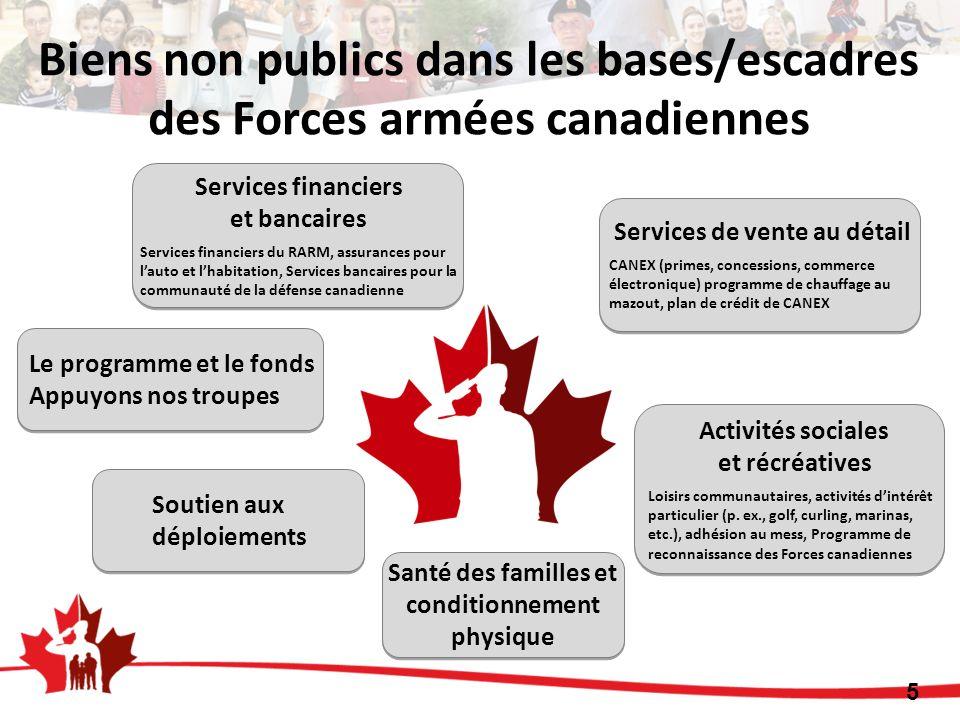 Biens non publics dans les bases/escadres des Forces armées canadiennes Le programme et le fonds Appuyons nos troupes Activités sociales et récréative