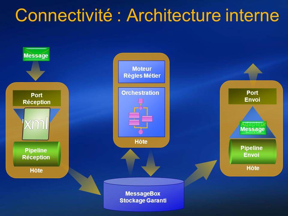 14 Connectivité : Architecture interne Port Réception Adapter Réception Pipeline Réception Port Envoi Adapteur Envoi Pipeline Envoi MessageBox Stockag
