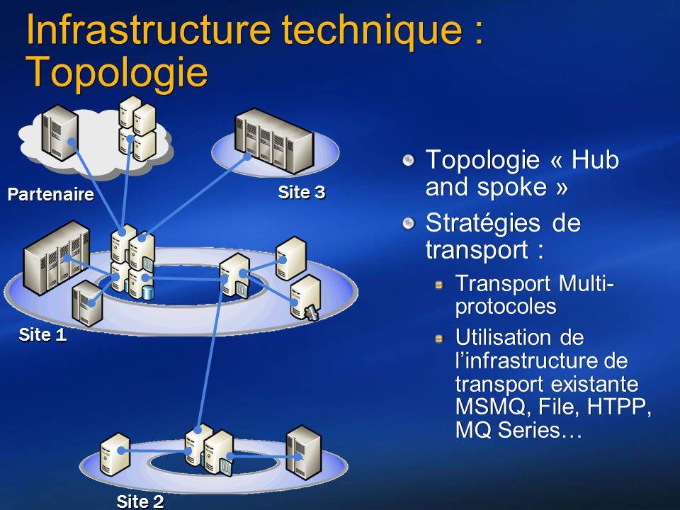 17 Infrastructure technique : Topologie Topologie « Hub and spoke » Stratégies de transport : Transport Multi- protocoles Utilisation de linfrastructu