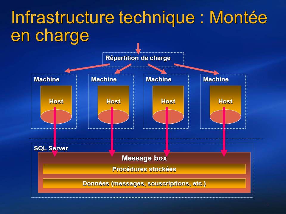 18 Infrastructure technique : Montée en charge Message box Host Machine SQL Server Procédures stockées Données (messages, souscriptions, etc.) Host Ma