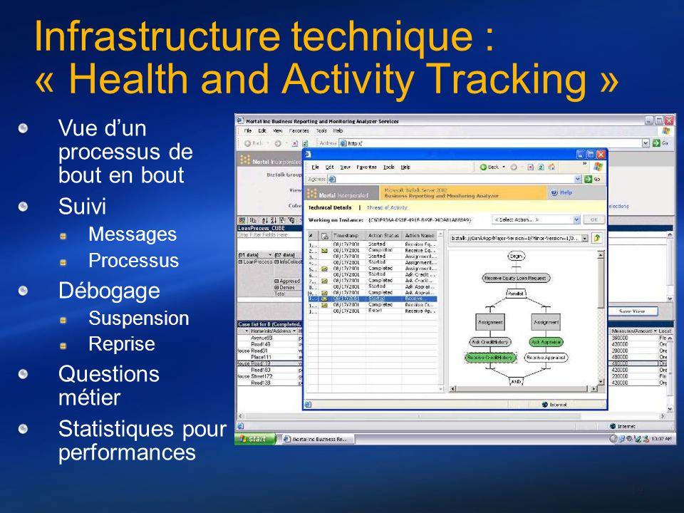 19 Infrastructure technique : « Health and Activity Tracking » Vue dun processus de bout en bout Suivi Messages Processus Débogage Suspension Reprise