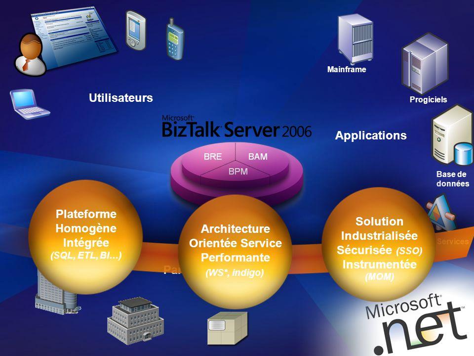 2 Web Services Base de données Progiciels Mainframe Applications Partenaires Utilisateurs Solution Industrialisée Sécurisée (SSO) Instrumentée (MOM) A