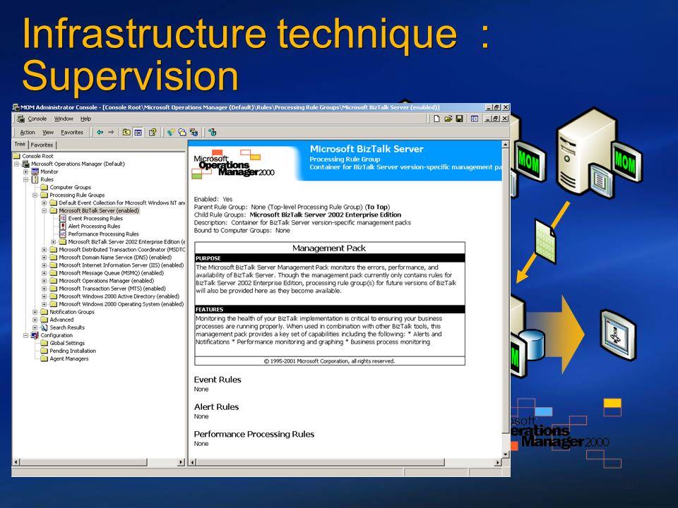 20 Management Pack pour MOM (Microsoft Operation Manager) Plusieurs centaines de règles (évènements Windows, performances) Notification des arrêts du